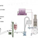 New design concept in desulfurization gypsum production line