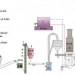 New design concept in desulfurization gypsum production line