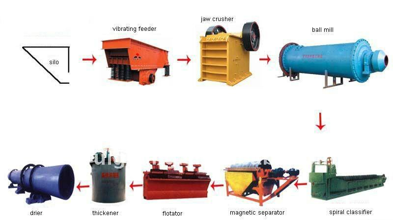bentonite grinding mill technological process