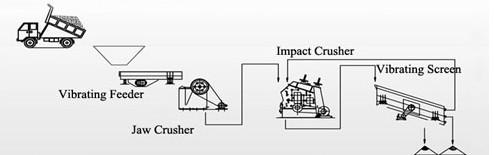 150t/h 200t/h granite crushing plant