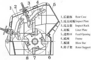 impact crusher design diagram