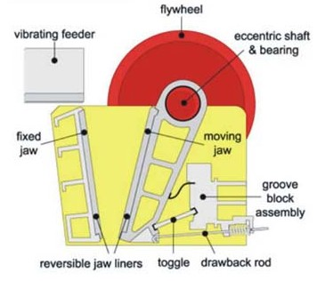 PE 250×1000 Jaw Crusher Technical Data