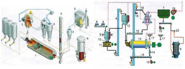 requirement equipment for starting a cement grinding mill/factory