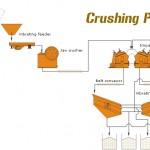 flow charts of slag crusher