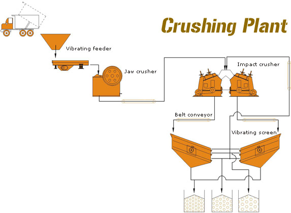 crusher industry needs to break through Industrial use in the industry, crushers are machines which use a metal surface to break or compress materials mining operations use crushers, commonly classified by the degree to which they fragment the starting material, with primary and secondary crushers handling coarse materials, and tertiary and quaternary crushers reducing ore particles to finer gradations.