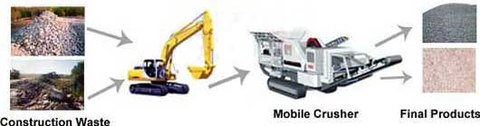 complete crushing equipments for construction waste recycling systems