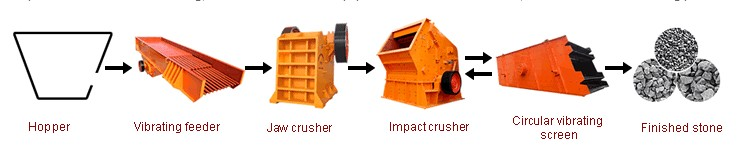property of stone crusher plant in Australia