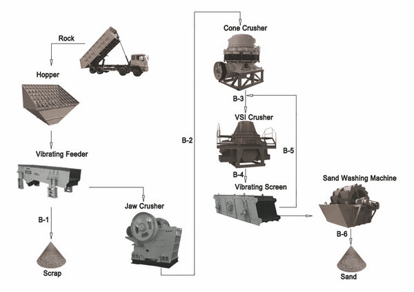 complete equipments of dolomite crushing and grinding plant 