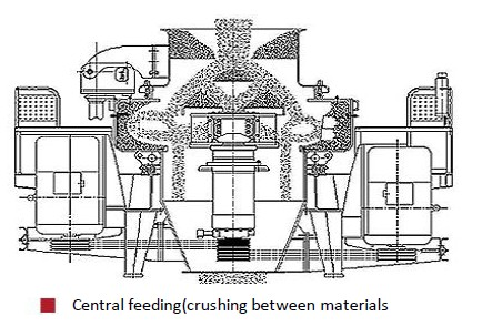 Technical knowledge of vertical shaft impactor(VSI)