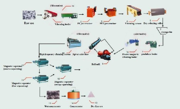 vertical milling machine processing slag in