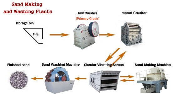 best alternative sand making machine manufacturers