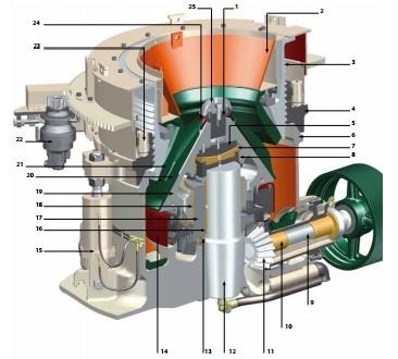 manual of hp 700 cone crusher in South Africa