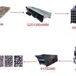 100 TPH stone crusher machine business plan