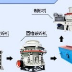 600-700th iron ore crushing plant project report