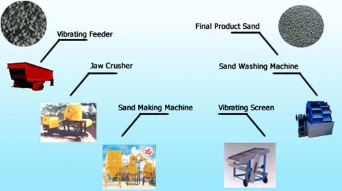 artificial sand making process manual pdf