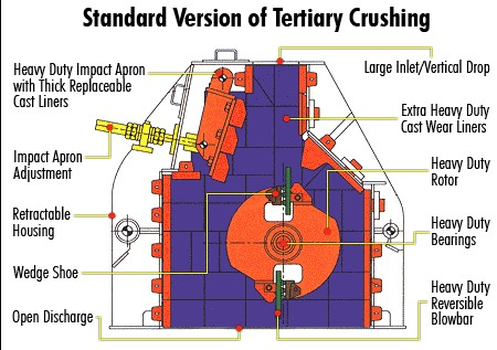 Structure design of tertiary impact crusher