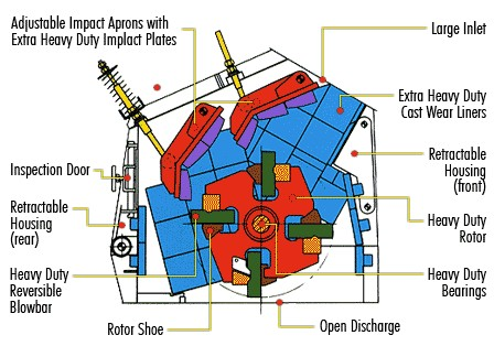 Structure design of secondary impact crusher