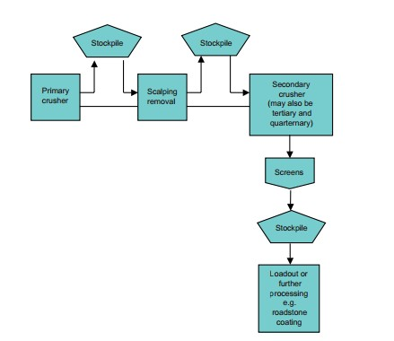 Flow Diagram of Crushing and Screening Process