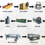 Flow diagram of ore beneficiation plant equipments